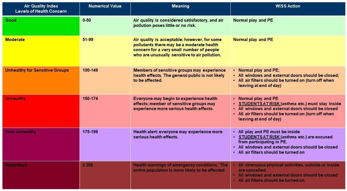 AQI Table updated Apr 2021